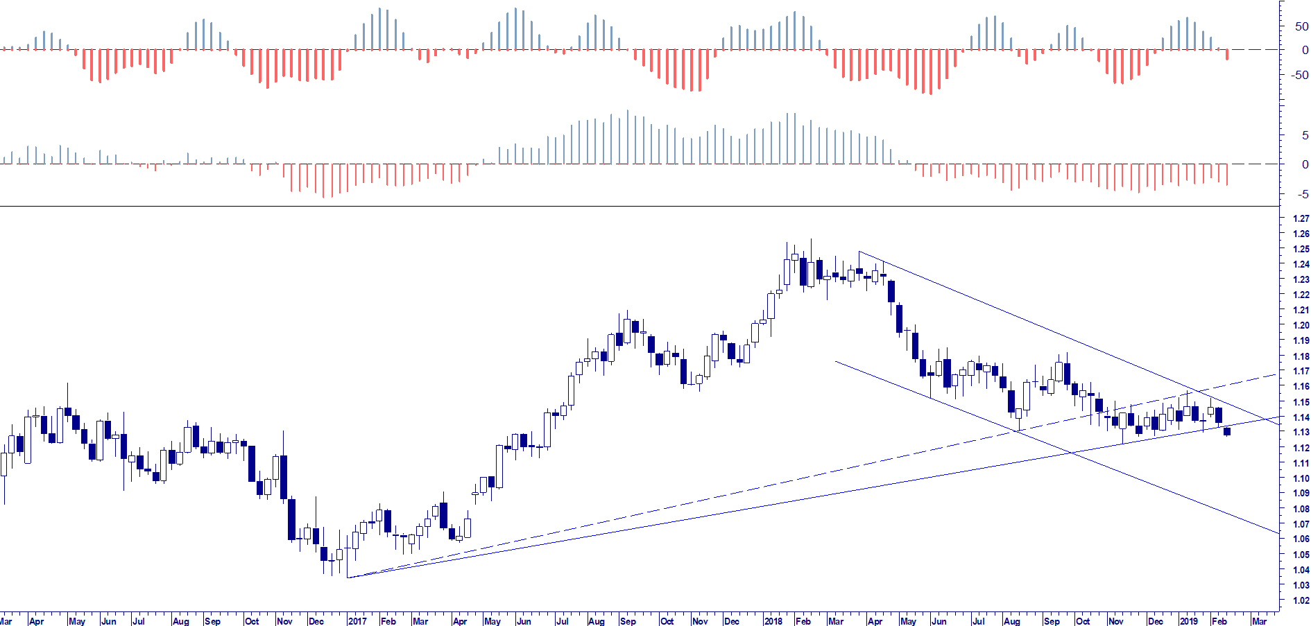 WB RISK MANAGEMENT: EUR USD WEEKLY