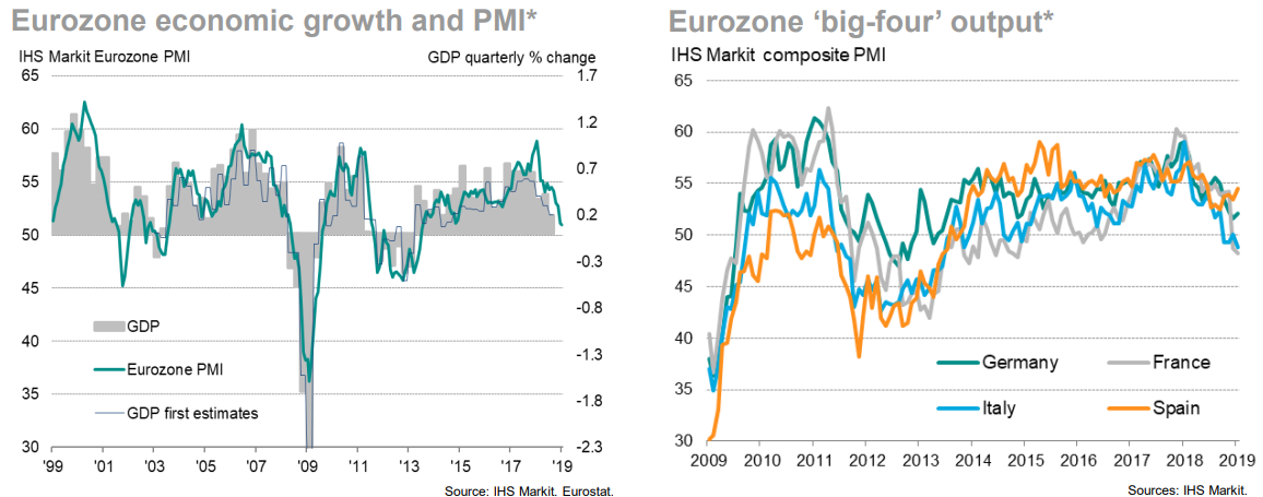 PMI MARKIT EUROZONE: MANUFACTORING & SERVICES INDICES