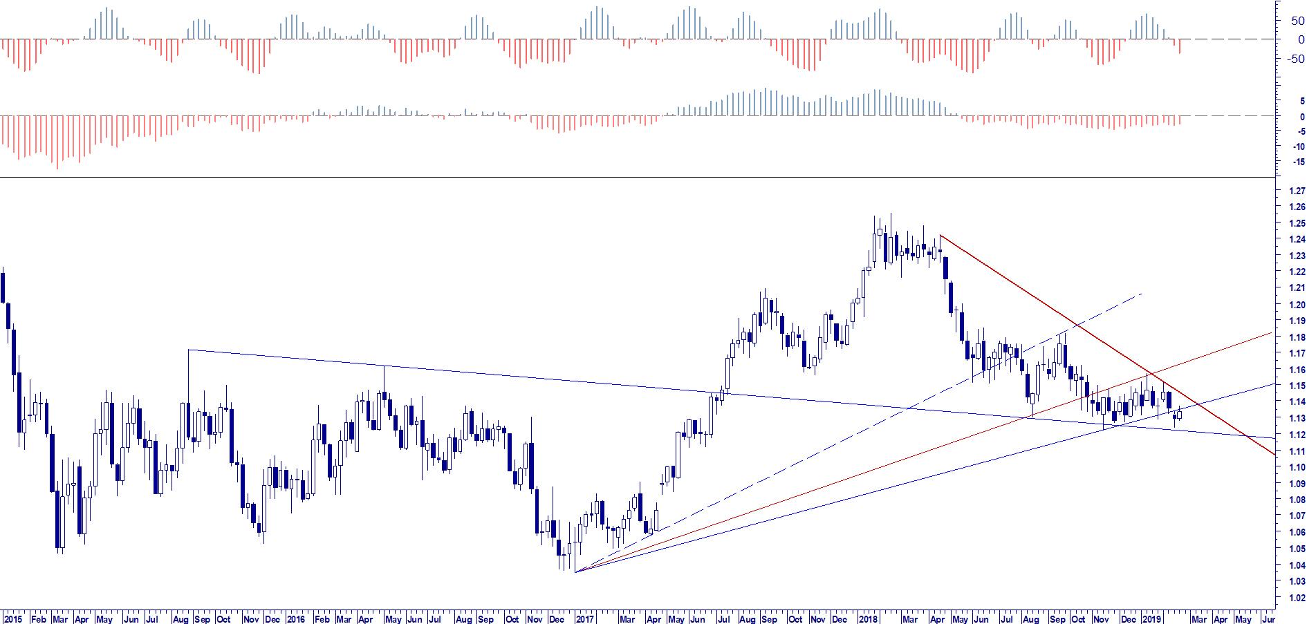 WB ENTERPRISE RISK MANAGEMENT: EUR USD