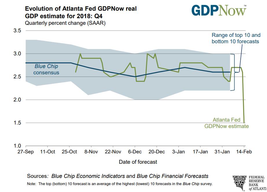 eed4b96614 I riflessi del dato di dicembre relativo alle vendite al dettaglio USA  hanno riportato la crescita prospettica del GDP all'1,5%. Questa è la  proiezione ...