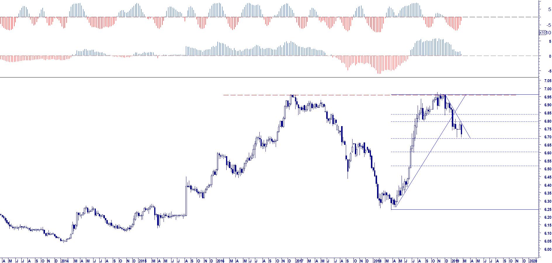 WB ENTERPRISE RISK MANAGEMENT: USD CNY