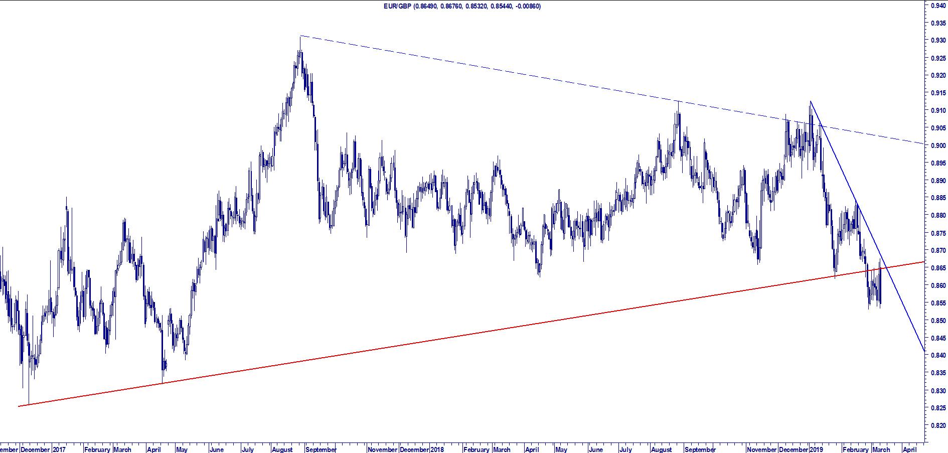 WB ENTERPRISE RISK MANAGEMENT: EUR GBP BREAKOUT