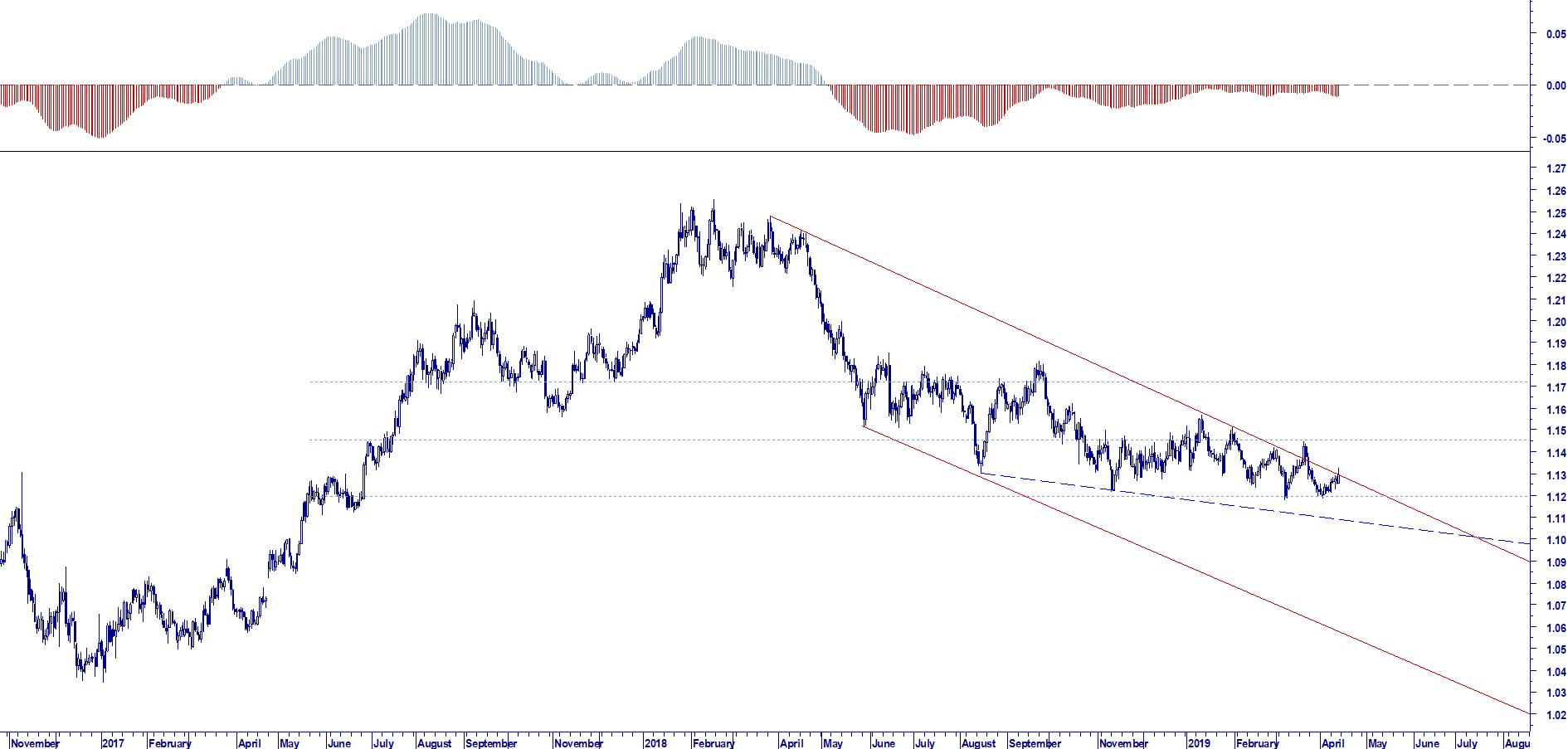 WB ENTERPRISE RISK MANAGEMENT : EUR USD TREND