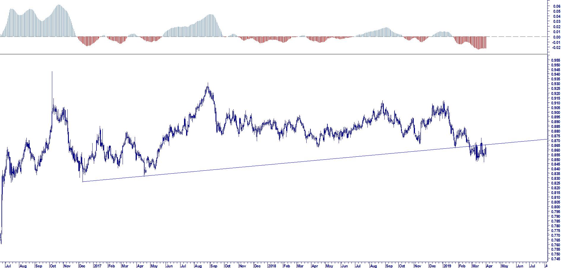 WB ENTERPRISE RISK MANAGEMENT: EUR GBP