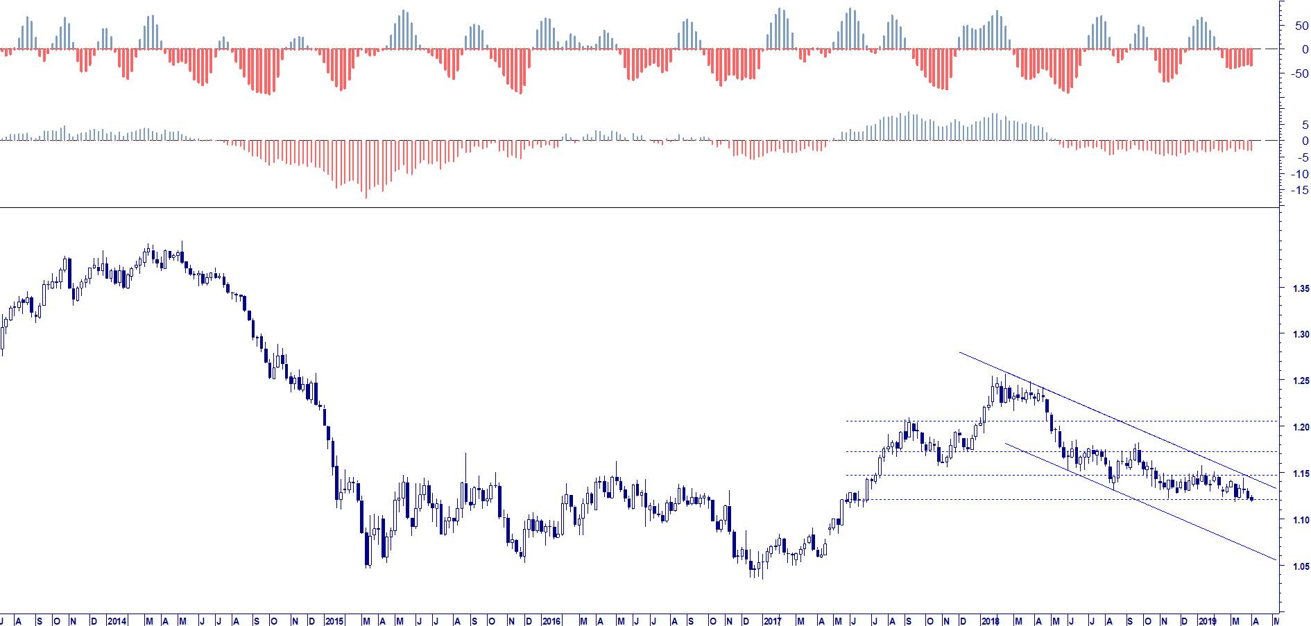 WB ENTERPRISE RISK MANAGEMENT: EUR USD ADVANCE CYCLE LOG