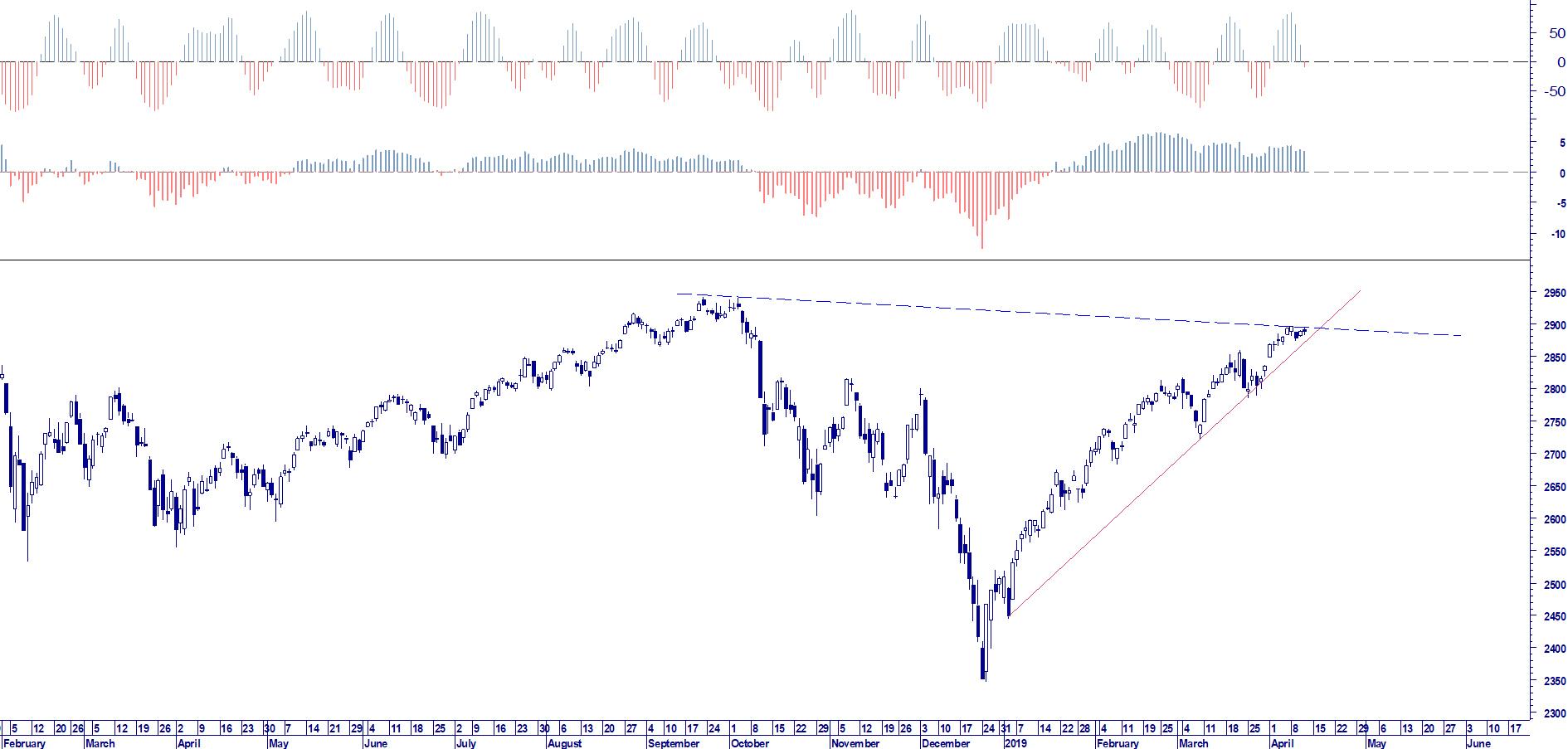 WB ANALYTICS: S&P 500 ADVANCE CYCLE INDICATOR