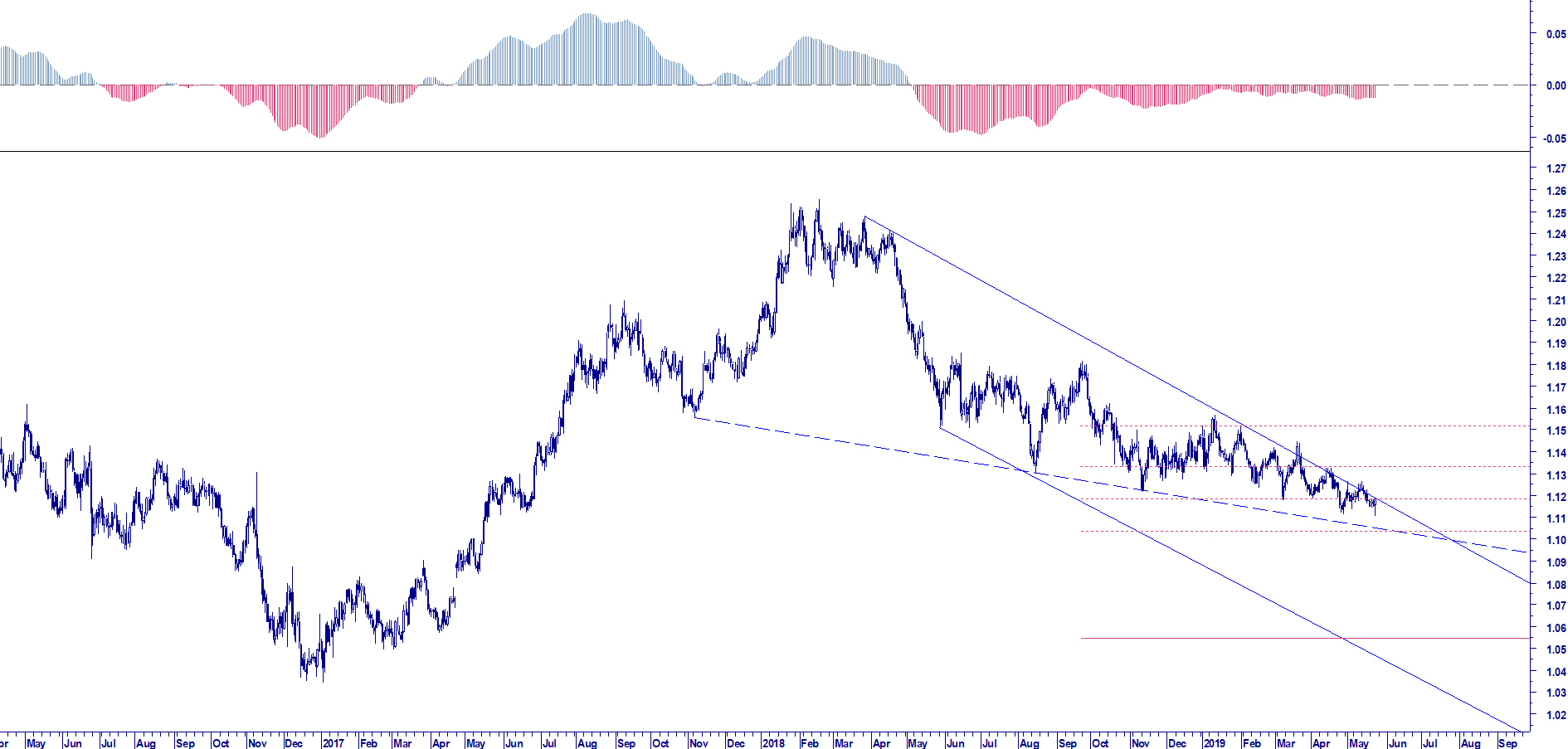 WB ETERPRISE RISK MANAGEMENT; EUR USD CYCLE