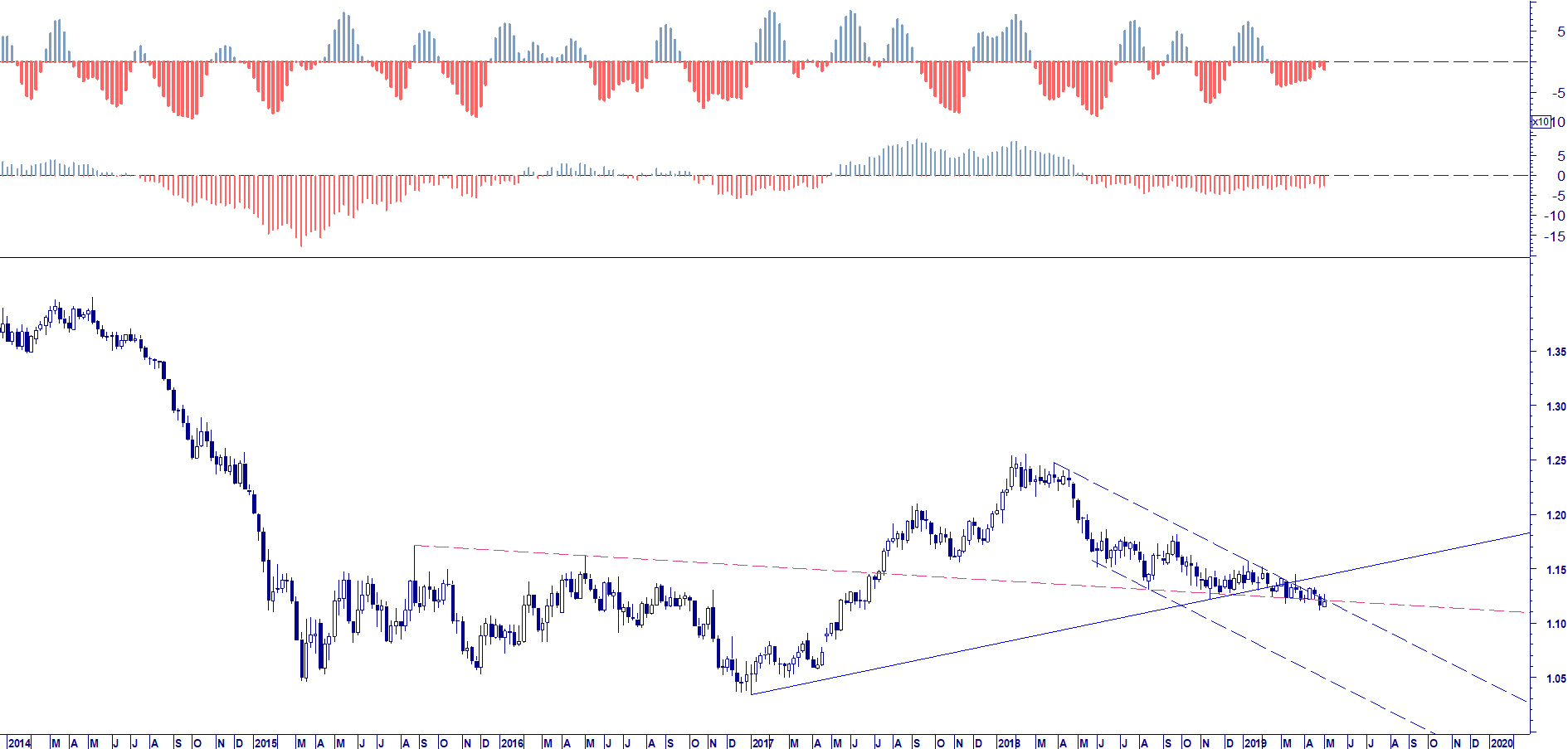 WB ENTERPRISE RISK MANAGEMENT: EUR USD RISCHIO CAMBIO