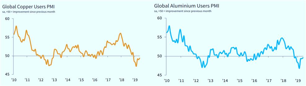 WB ECONOMICS: PMI USERS RAME & ALLUMINIO [FONTE MARKIT]