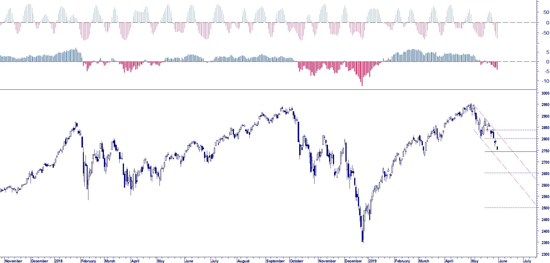 WB ANALYTICS: S&P 500