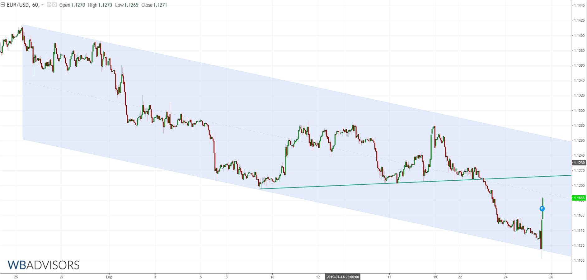 WB ANALYTICS: EUR USD H