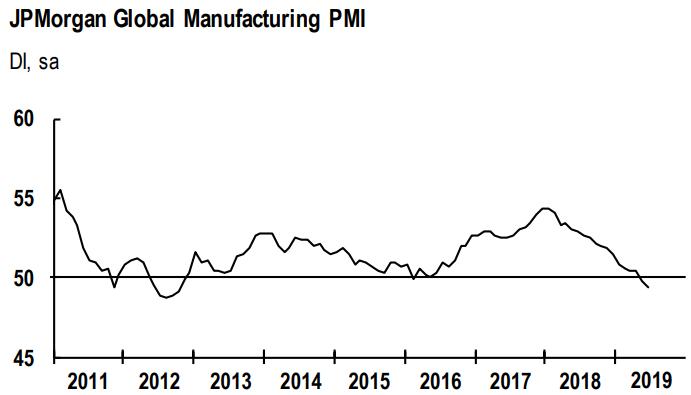 PMI MARKIT JP MORGAN GLOBAL MANUFACTORING