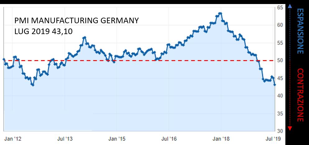 WB ECONOMICS: PMI MANUFACTORING GERMANY