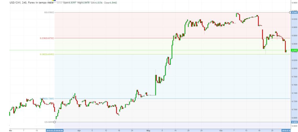 WB ENTERPRISE RISK MANAGEMENT: USD CNY 4 H