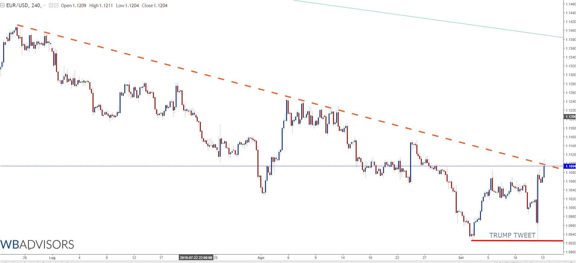EUR USD TREND