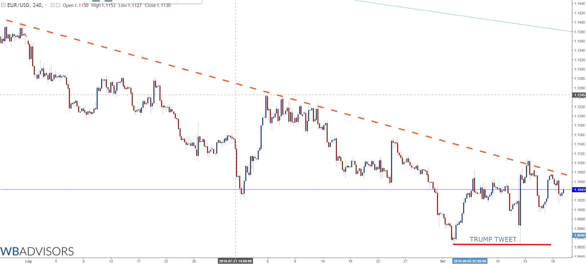 WB ANALYTICS: EUR USD FED RATE