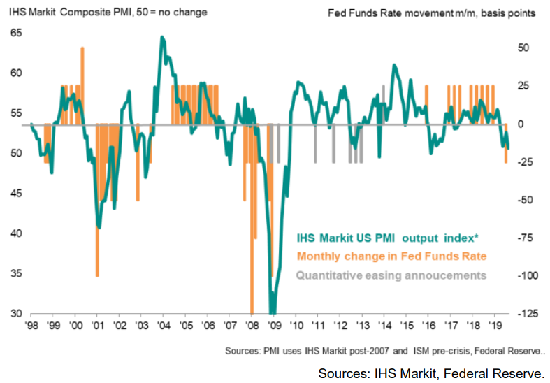 MARKIT PMI FEDERAL RESERVE