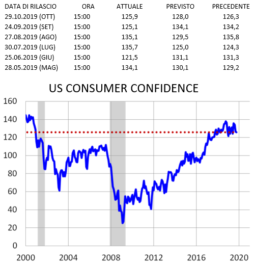 WB ECONOMICS: CONFERENCE BOARD US CONSUMER CONFIDENCE vs euro dollaro