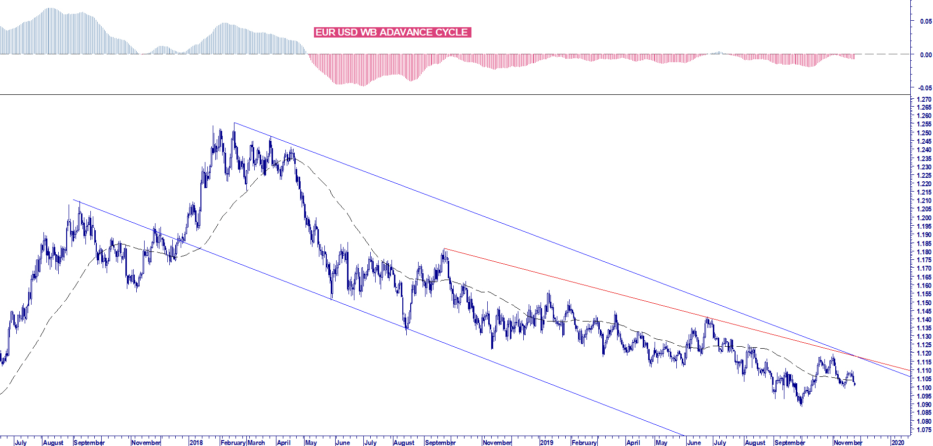 WB RISK MANAGEMENT EUR USD