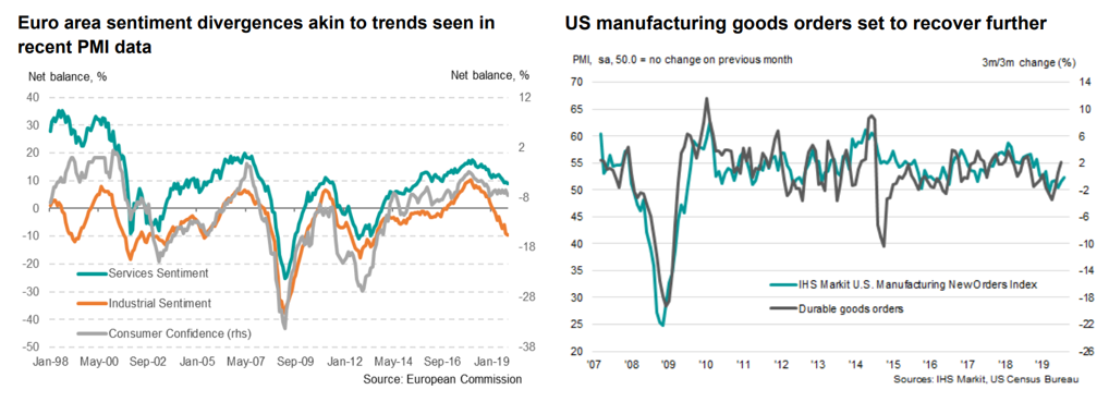 PMI SENTIMENT UEM VS USA