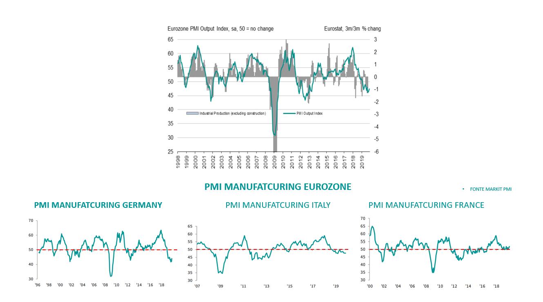 PMI MANUFACTURING EUROZONE