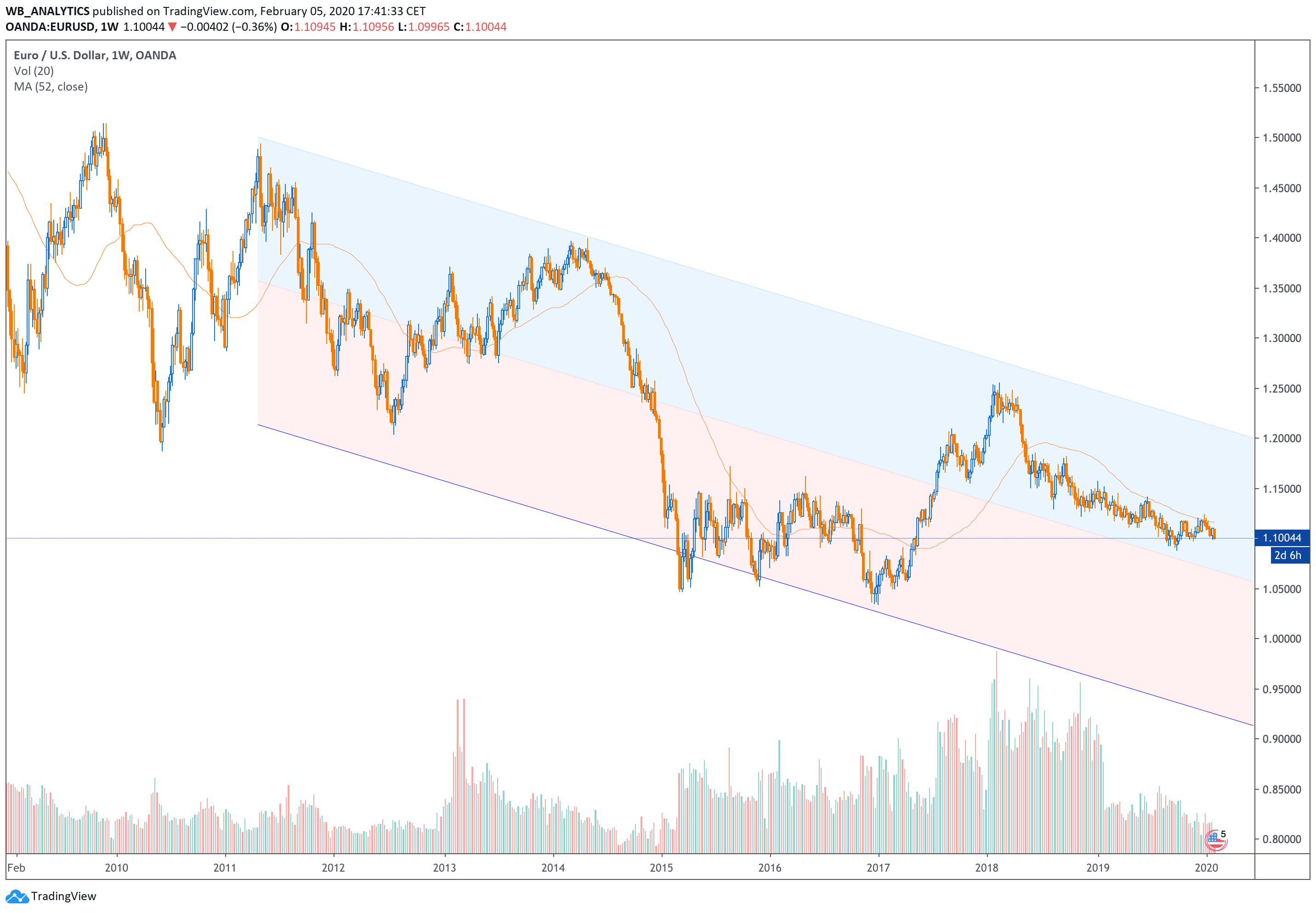 EUR USD CYCLE TREND
