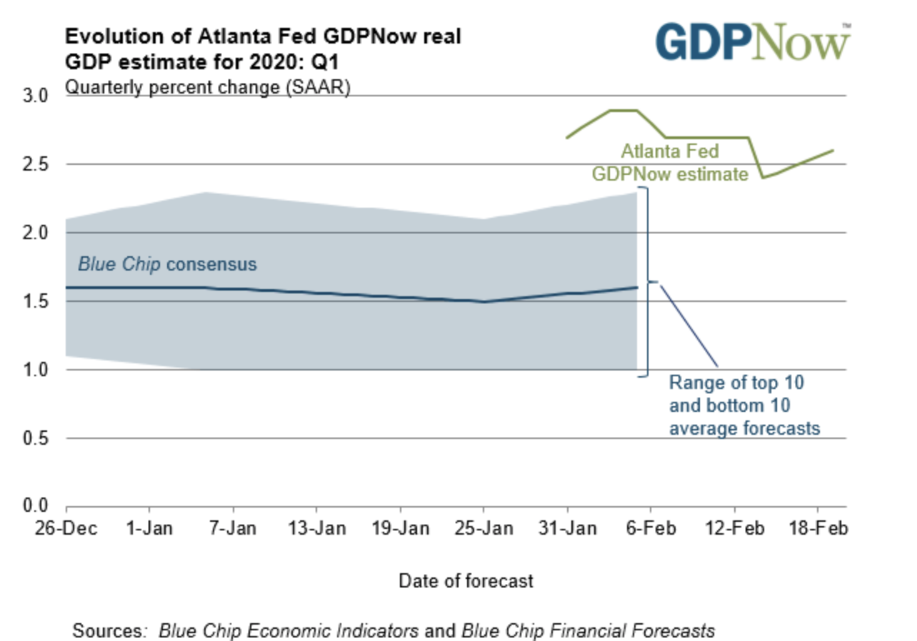 GDP USD