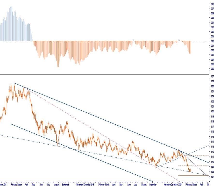 WHATEVER IT TAKES OUTLOOK EURO DOLLARO