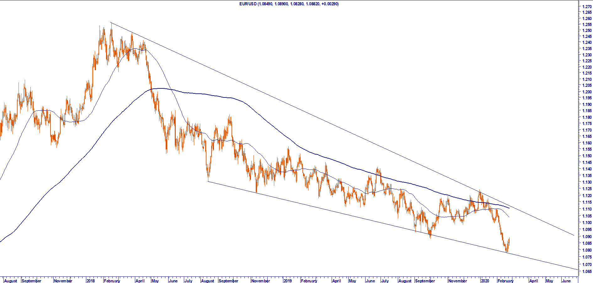 EUR USD FOREX MARKET