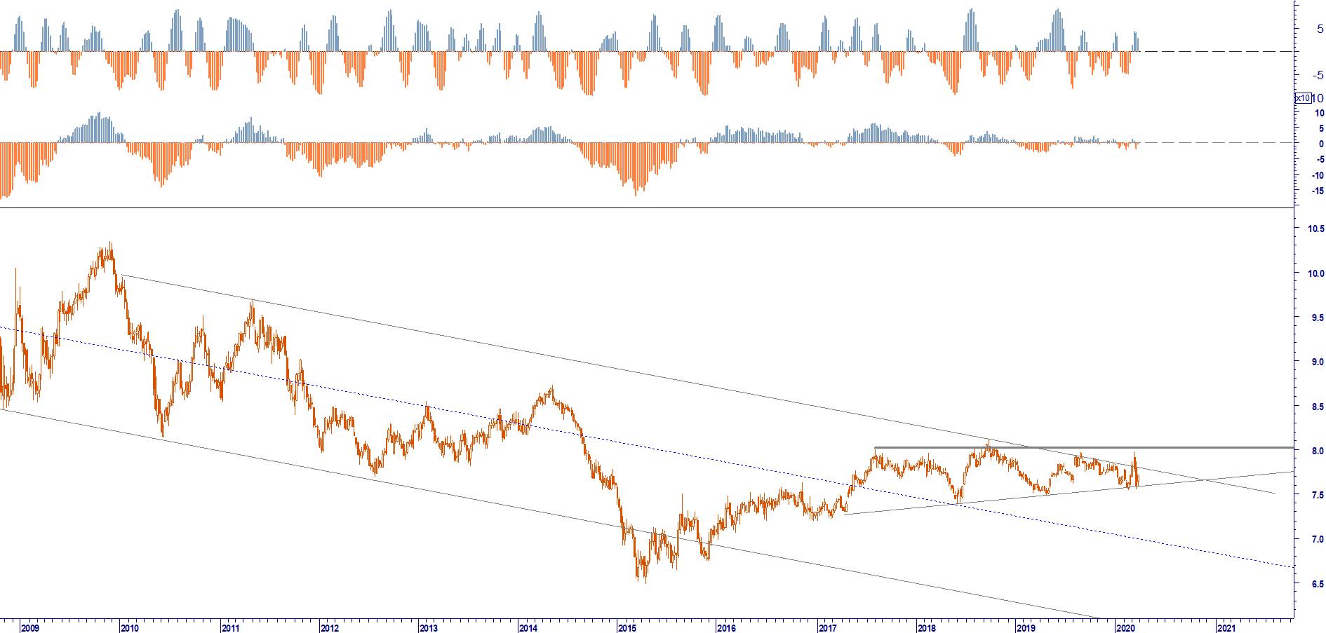 WB FX RISK MANAGEMENT: EUR CNY