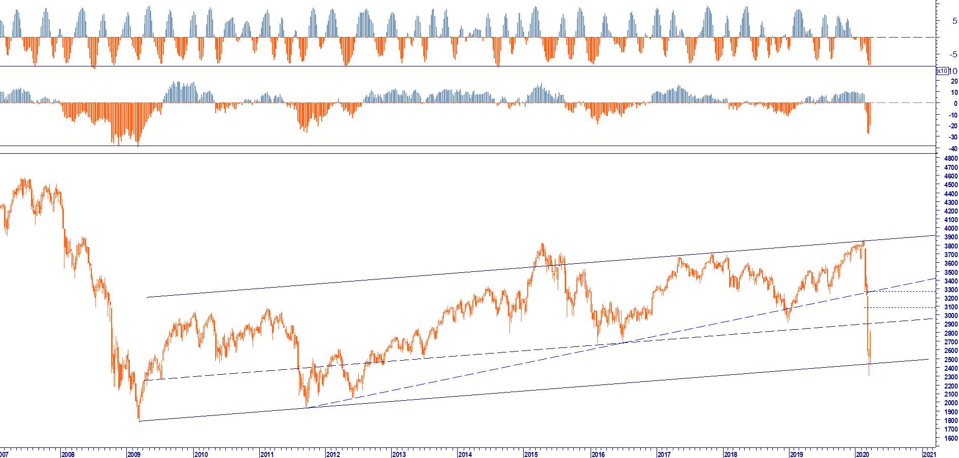 WB ANALYTICS: EUROSOTXX 50 REBOUND