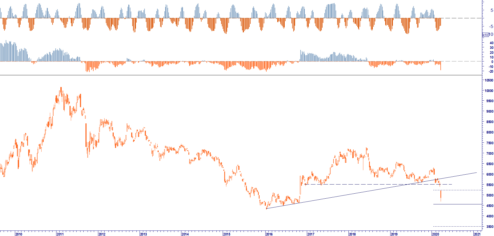 WB ANALYTICS: COPPER RAME DOWNTREND