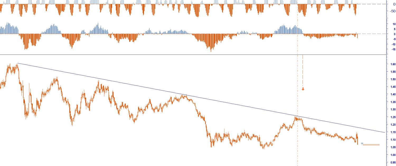 EUR USD 1,0650