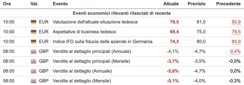WB ECONOMICS DATI MACRO