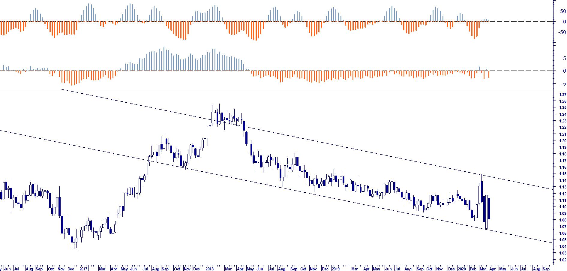 WB FX RISK MANAGEMENT: EUR USD