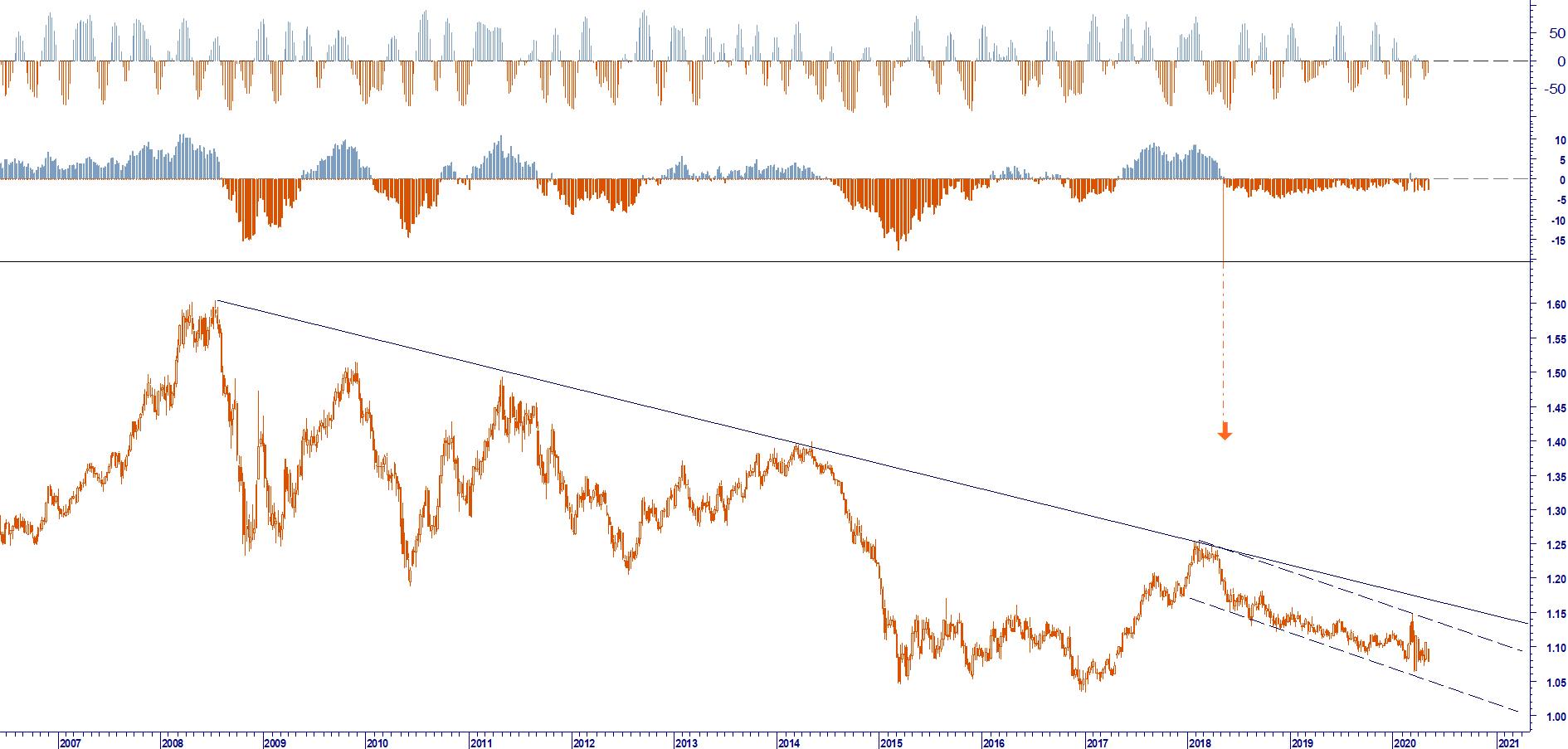 ENTERPRISE RISK MANAGEMENT EUR USD