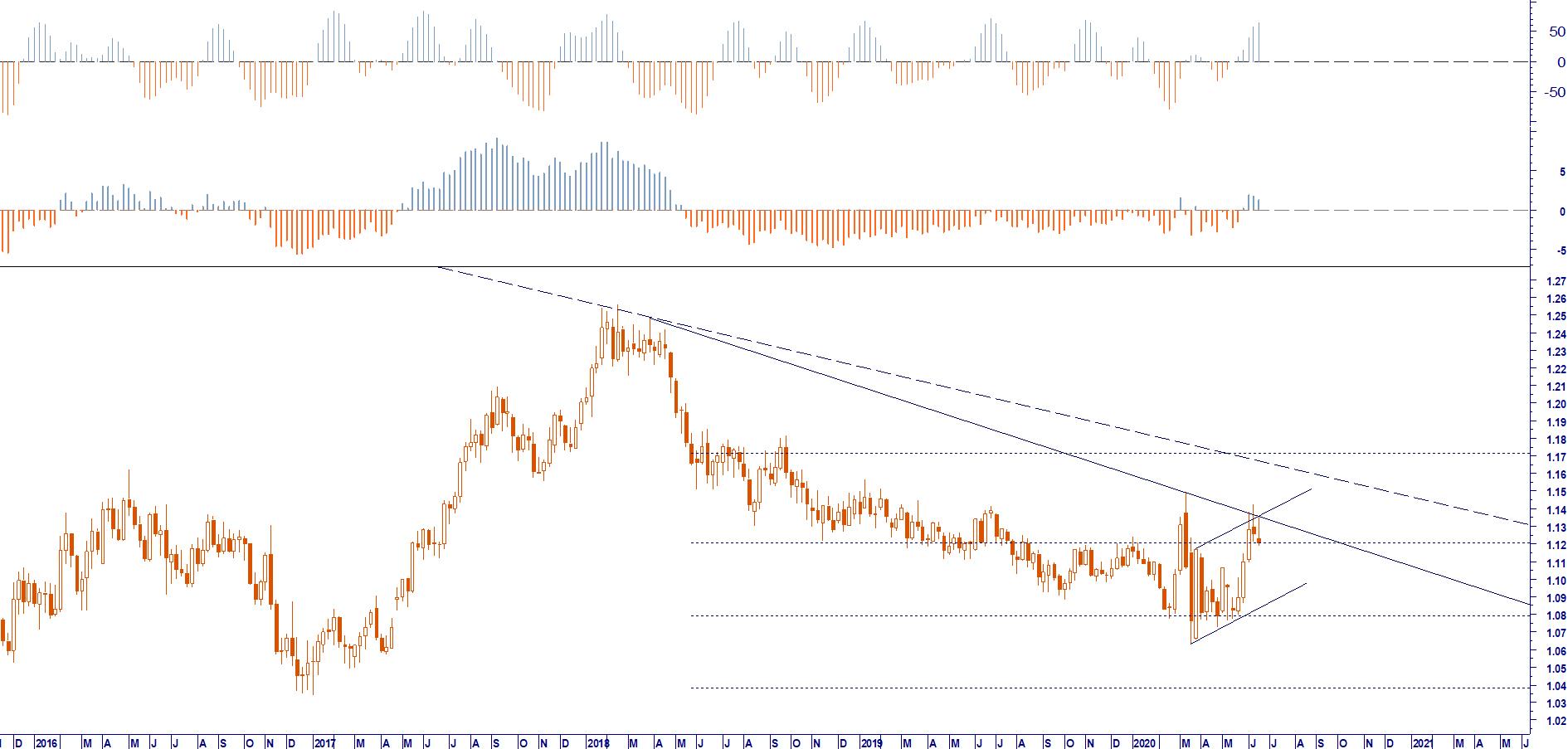 E RISK MANAGEMENT EUR USD