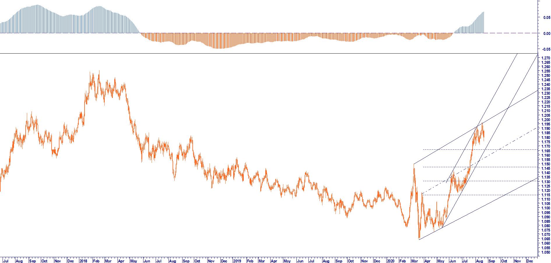 EUR USD NOW