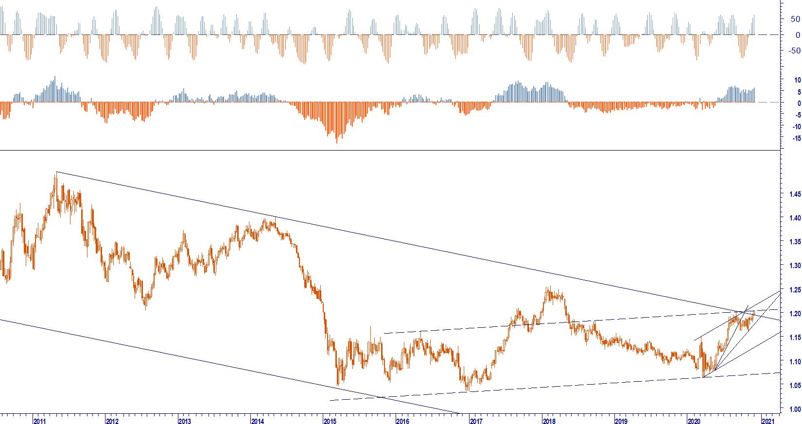 FX. EURO DOLLARO SOPRA 1,20