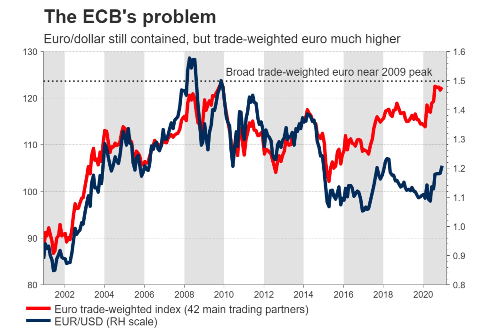 BCE: IL SUPER GIOVEDì DELL'EURO