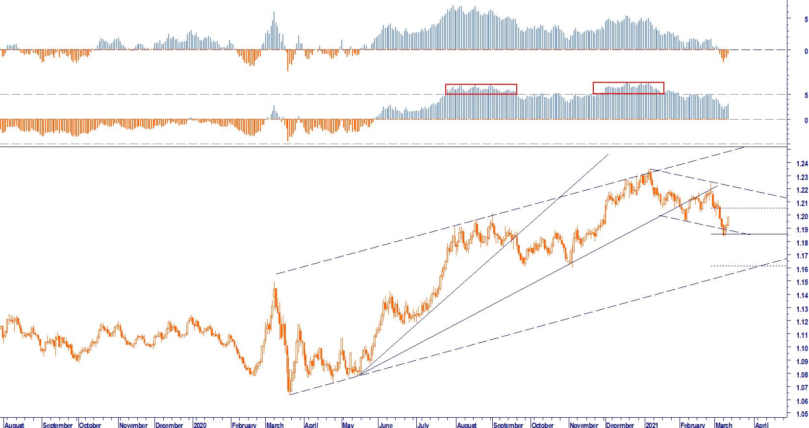 BCE: NESSUN RISCHIO INFLAZIONE