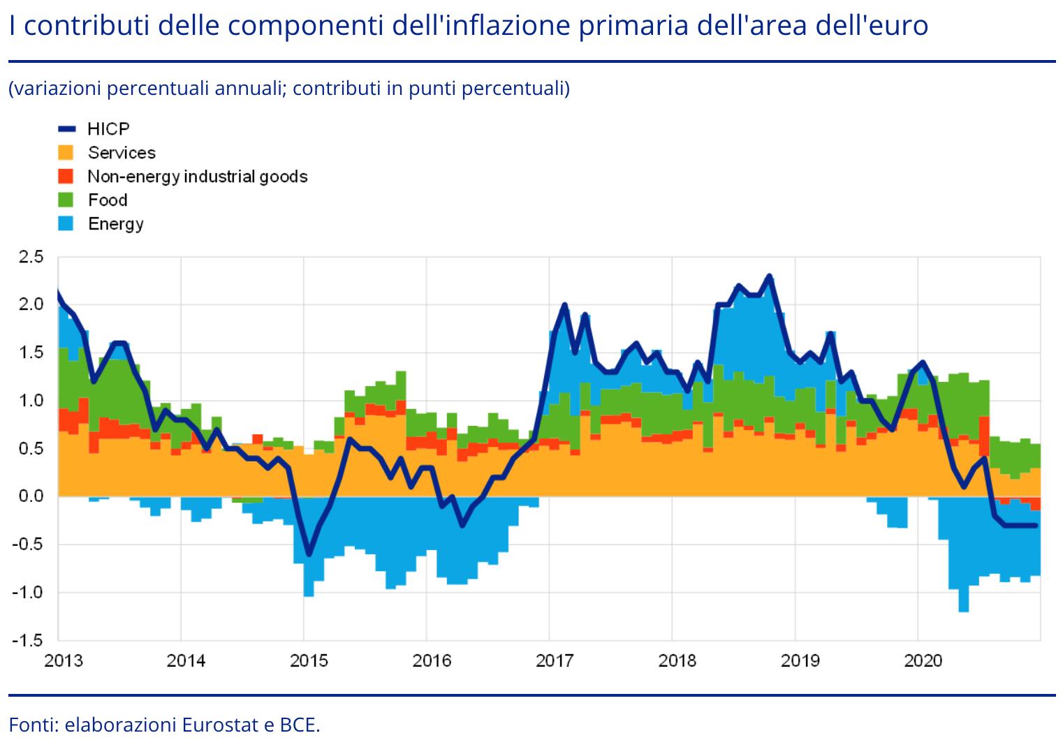 FORWARD GUIDANCE: COSA DECIDERA' LA BCE?