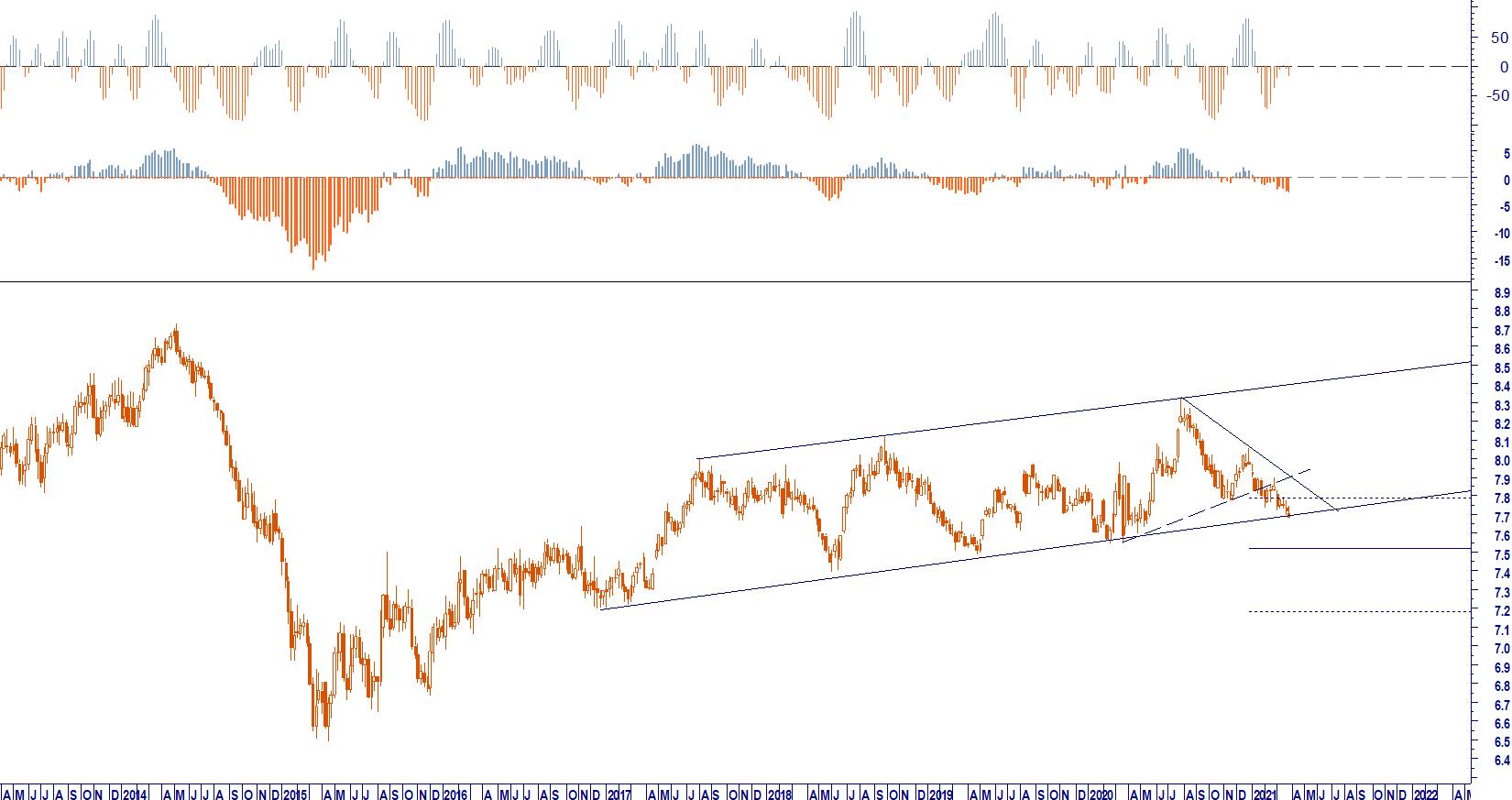 WB ANALYTICS: EUR CNY L_T