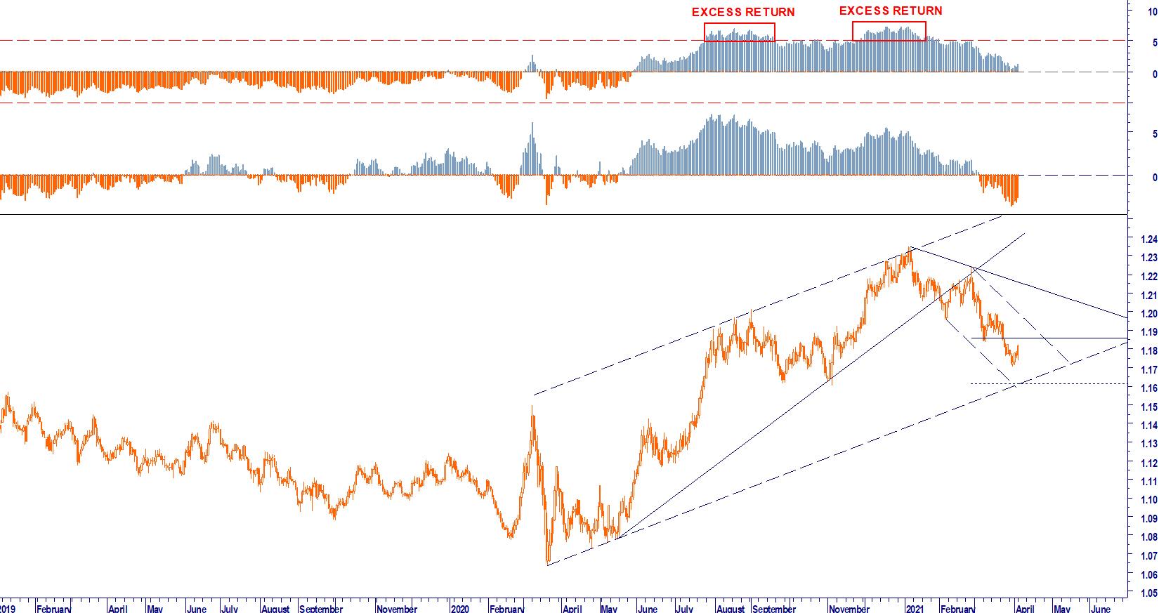 SCENARIO IIQ EUR USD FORECAST