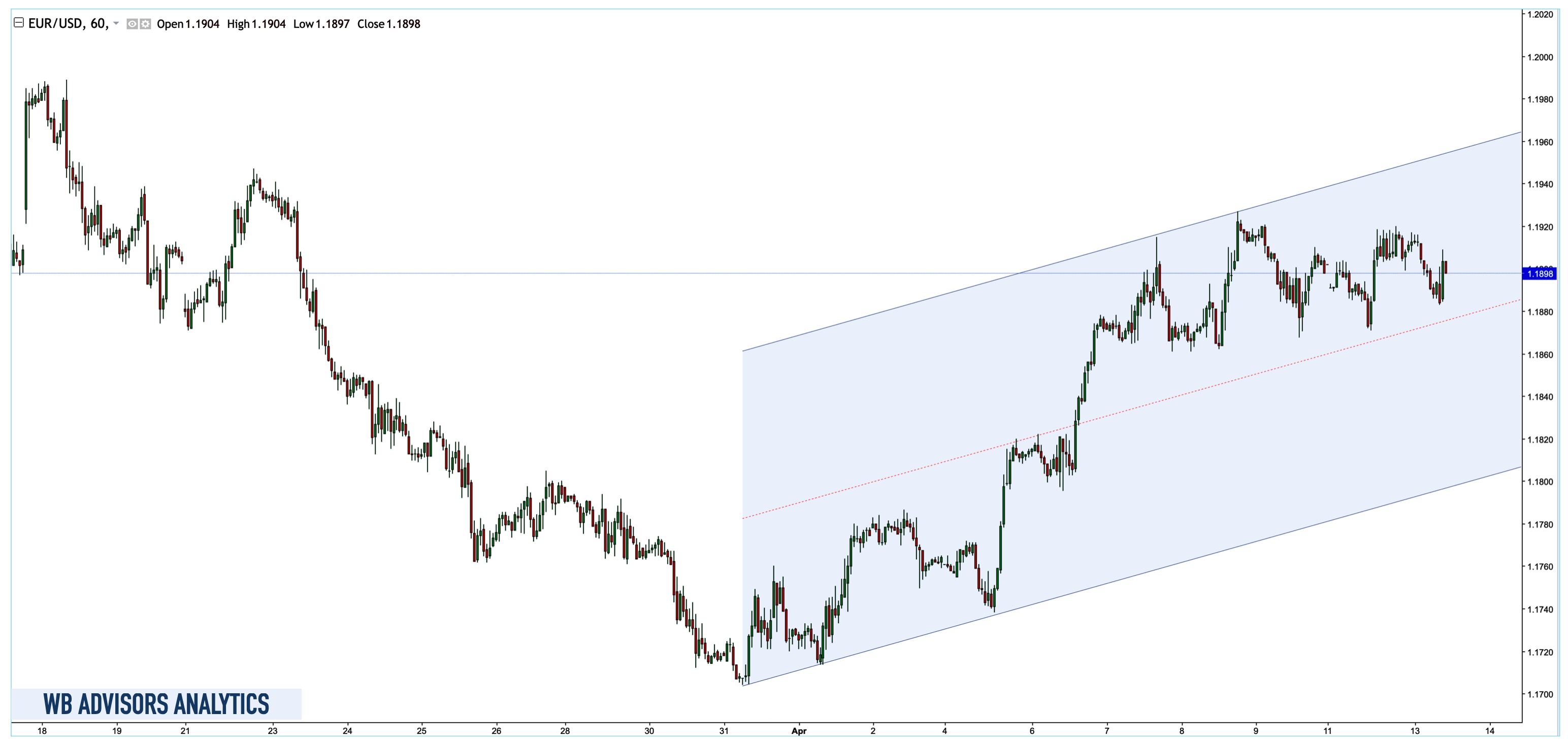 WB ANALYTICS EUR USD HOURLY