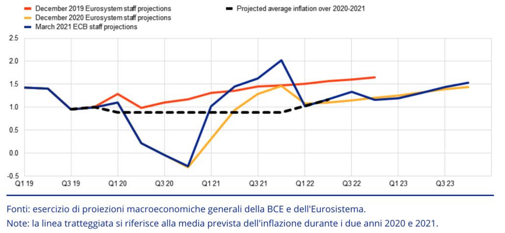 INFLAZIONE E TASSI UN PROBLEMA PER LA BCE?