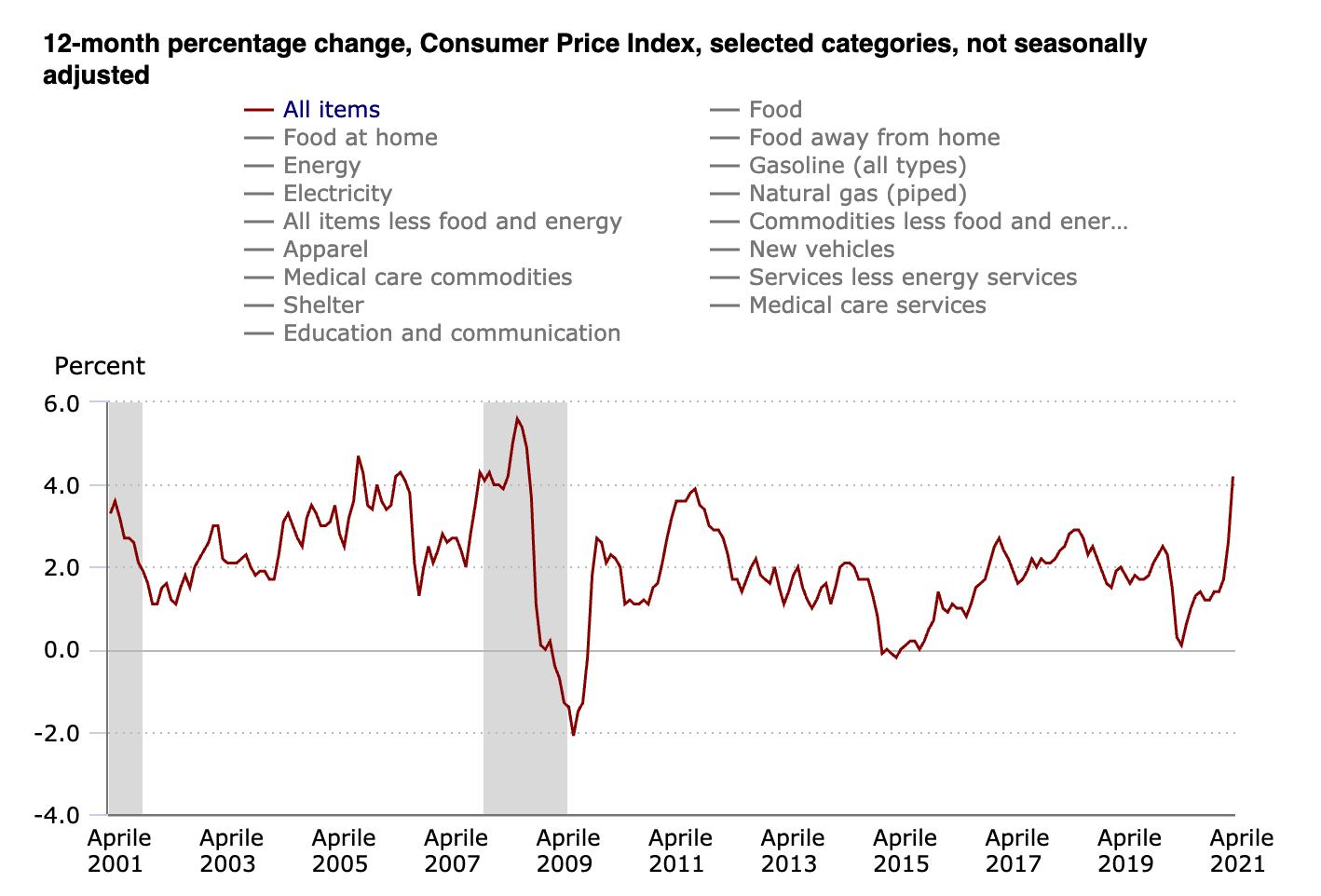 L'inflazione USA è aumentata in aprile