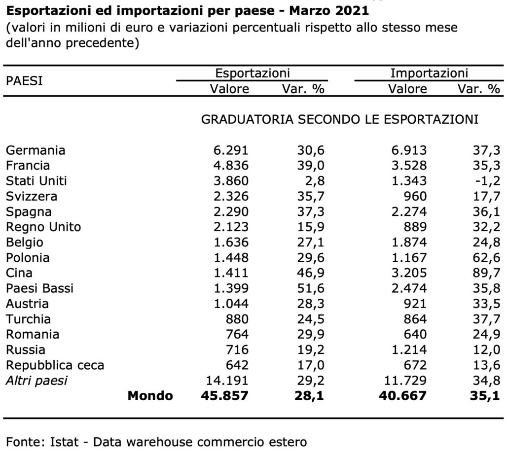 LA CRESCITA DELL'EXPORT MADE IN ITALY EXTRA UE