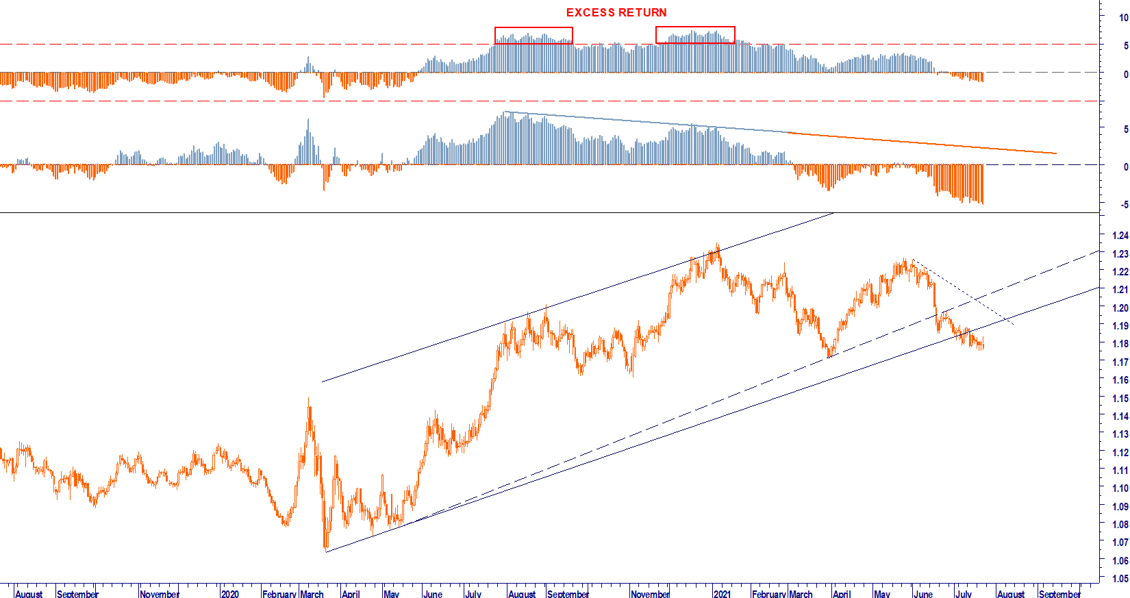 WB ANALYTICS: EUR USD TREND CYCLE
