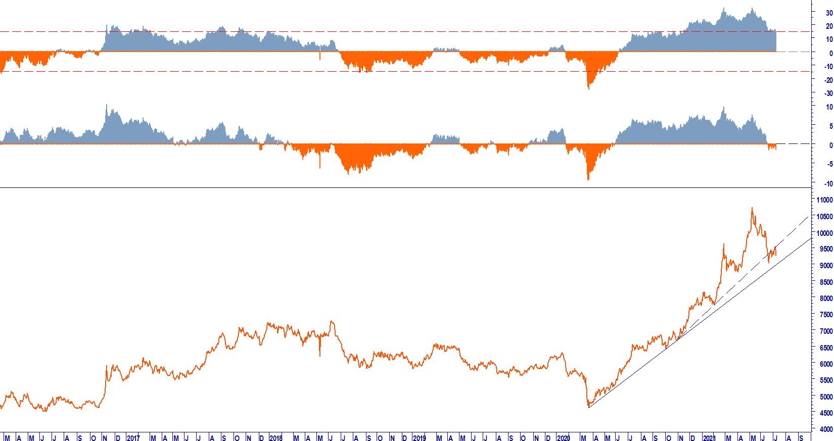 market mover monitor week